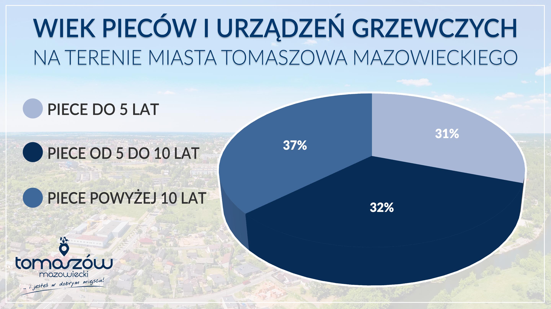wykres - piece - wyniki - styczeń 2020