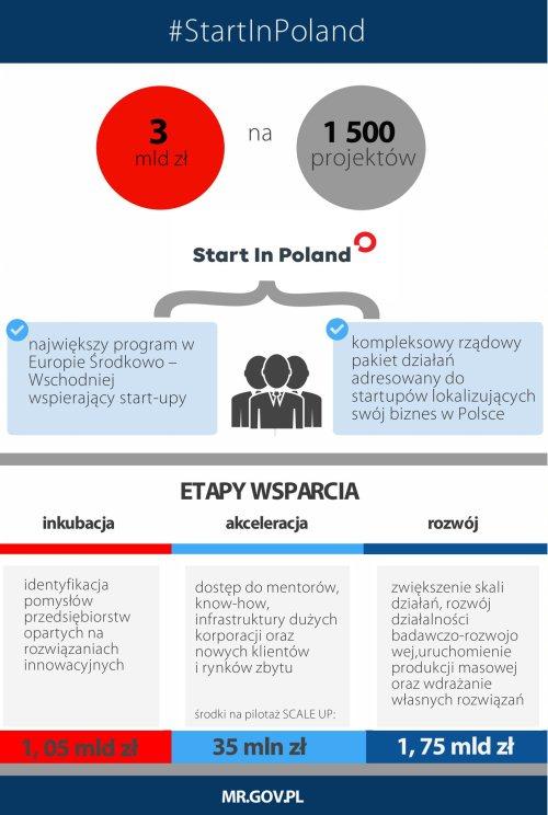 Rusza program #StartInPoland
