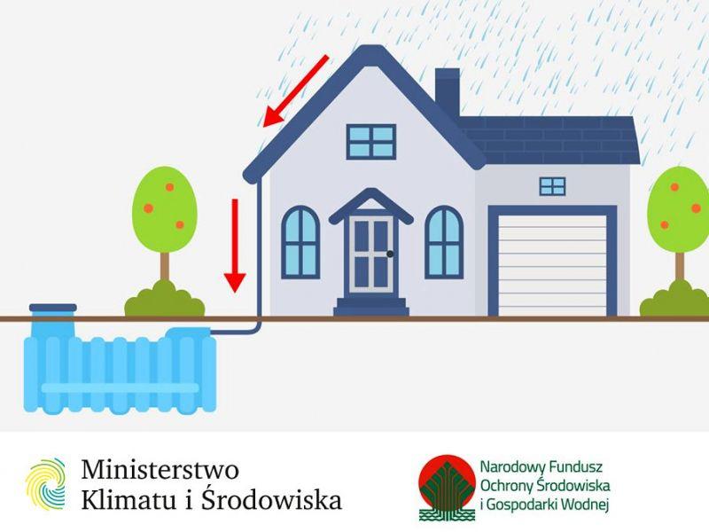 Na zdjęciu baner programu ministerstwa środowiska