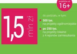 Więcej pieniędzy na budżet obywatelski. Zdecyduj jak wydać 1,5 mln zł!